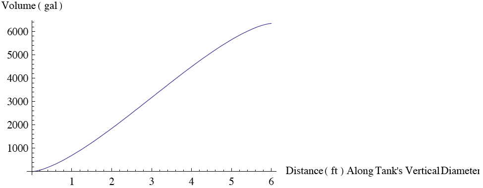 Graph of plot, Volume in galons vs distance in feet along tank's vertical diameter