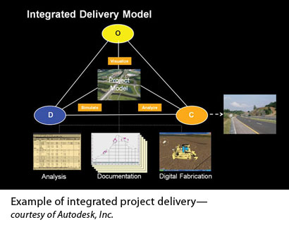 integrated project delivery Integrated project delivery | 3 integrated project delivery – managing risk and making it work for all parties defining integrated project delivery.